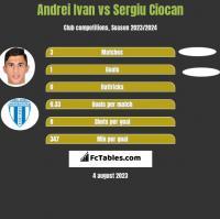 Andrei Ivan vs Sergiu Ciocan h2h player stats