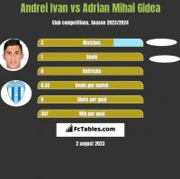 Andrei Ivan vs Adrian Mihai Gidea h2h player stats