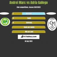Andrei Marc vs Adria Gallego h2h player stats