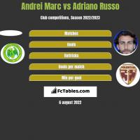 Andrei Marc vs Adriano Russo h2h player stats