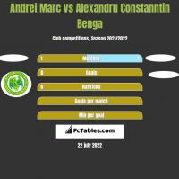 Andrei Marc vs Alexandru Constanntin Benga h2h player stats