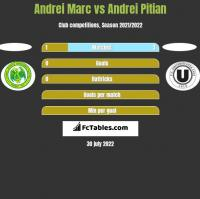 Andrei Marc vs Andrei Pitian h2h player stats