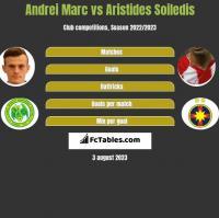 Andrei Marc vs Aristides Soiledis h2h player stats