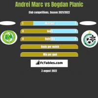 Andrei Marc vs Bogdan Planic h2h player stats