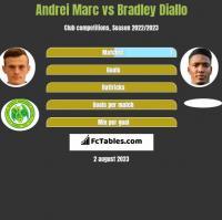 Andrei Marc vs Bradley Diallo h2h player stats