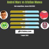 Andrei Marc vs Cristian Manea h2h player stats