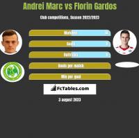 Andrei Marc vs Florin Gardos h2h player stats