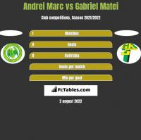 Andrei Marc vs Gabriel Matei h2h player stats