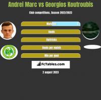 Andrei Marc vs Georgios Koutroubis h2h player stats