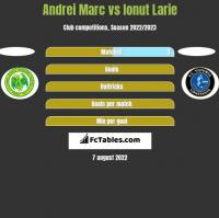 Andrei Marc vs Ionut Larie h2h player stats