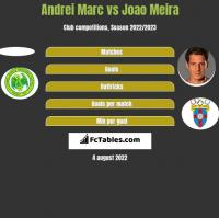 Andrei Marc vs Joao Meira h2h player stats