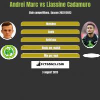 Andrei Marc vs Liassine Cadamuro h2h player stats