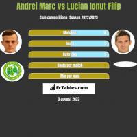 Andrei Marc vs Lucian Ionut Filip h2h player stats