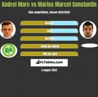 Andrei Marc vs Marius Marcel Constantin h2h player stats