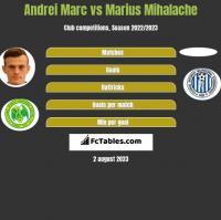 Andrei Marc vs Marius Mihalache h2h player stats