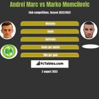 Andrei Marc vs Marko Momcilovic h2h player stats