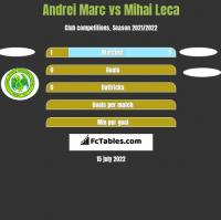 Andrei Marc vs Mihai Leca h2h player stats