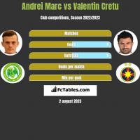 Andrei Marc vs Valentin Cretu h2h player stats