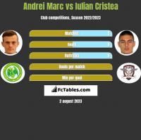 Andrei Marc vs Iulian Cristea h2h player stats
