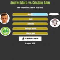Andrei Marc vs Cristian Albu h2h player stats