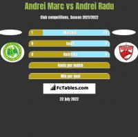 Andrei Marc vs Andrei Radu h2h player stats