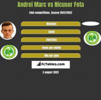 Andrei Marc vs Nicusor Fota h2h player stats