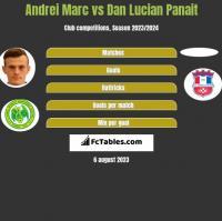 Andrei Marc vs Dan Lucian Panait h2h player stats