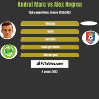 Andrei Marc vs Alex Negrea h2h player stats