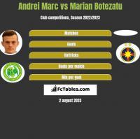 Andrei Marc vs Marian Botezatu h2h player stats