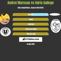 Andrei Muresan vs Adria Gallego h2h player stats