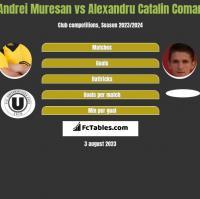 Andrei Muresan vs Alexandru Catalin Coman h2h player stats