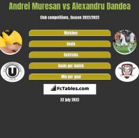 Andrei Muresan vs Alexandru Dandea h2h player stats
