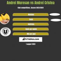 Andrei Muresan vs Andrei Cristea h2h player stats
