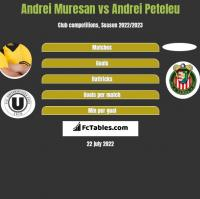 Andrei Muresan vs Andrei Peteleu h2h player stats