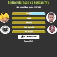 Andrei Muresan vs Bogdan Tiru h2h player stats