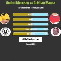 Andrei Muresan vs Cristian Manea h2h player stats