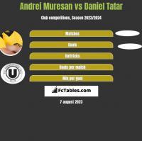 Andrei Muresan vs Daniel Tatar h2h player stats
