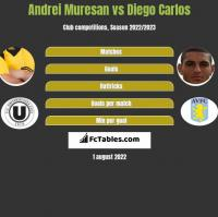 Andrei Muresan vs Diego Carlos h2h player stats