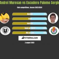 Andrei Muresan vs Escudero Palomo Sergio h2h player stats
