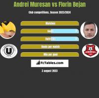 Andrei Muresan vs Florin Bejan h2h player stats