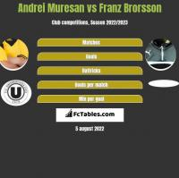 Andrei Muresan vs Franz Brorsson h2h player stats