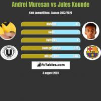 Andrei Muresan vs Jules Kounde h2h player stats