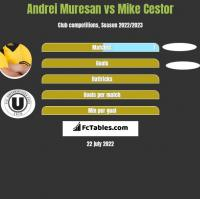 Andrei Muresan vs Mike Cestor h2h player stats