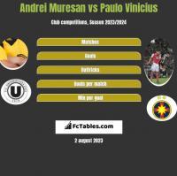 Andrei Muresan vs Paulo Vinicius h2h player stats