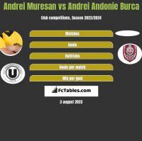 Andrei Muresan vs Andrei Andonie Burca h2h player stats