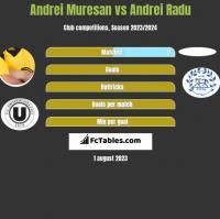 Andrei Muresan vs Andrei Radu h2h player stats