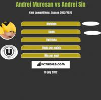 Andrei Muresan vs Andrei Sin h2h player stats