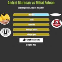 Andrei Muresan vs Mihai Butean h2h player stats