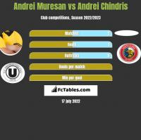 Andrei Muresan vs Andrei Chindris h2h player stats