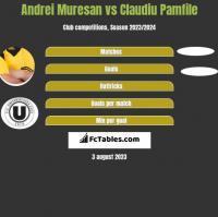 Andrei Muresan vs Claudiu Pamfile h2h player stats